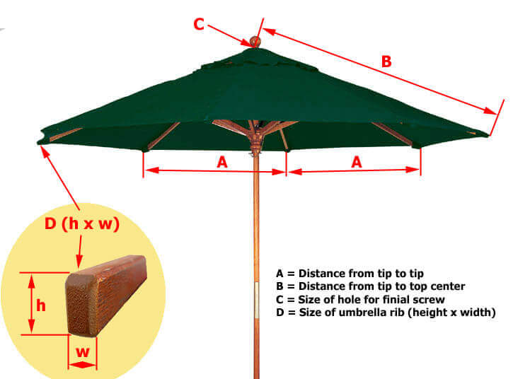 Among The Most Important Considerations For The Best Patio Umbrella Is  Size. Finding The Suitable Size Is Crucial Because Whereas An Oversized  Umbrella Will ...