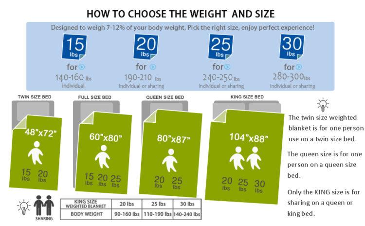 Weight of blanket