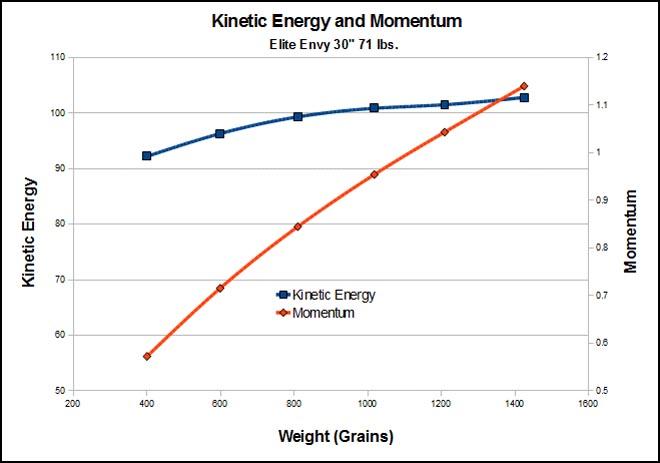 ke-momentum-graphy-archer-report