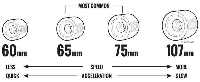 diagram-longboard-wheels-diameter