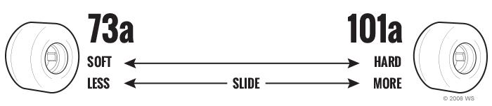 diagram-skateboard-wheels-durometer